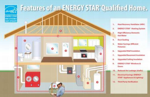 energy_star_home_ehbj4